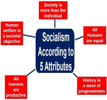 Socialism according to 5 attributes