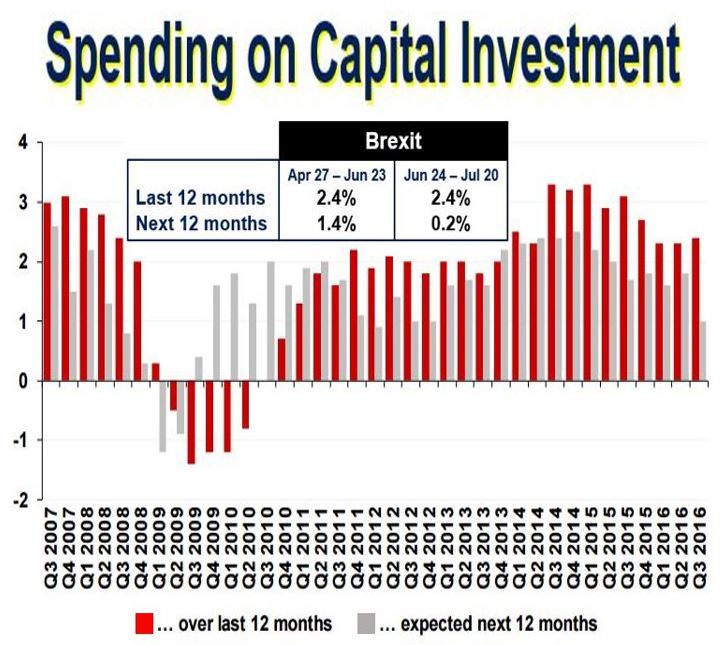 Spending on Capital Investment
