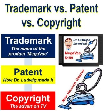 Trademark patent and copyright