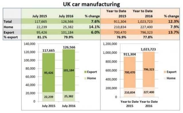 UK car manufacturing July 2016