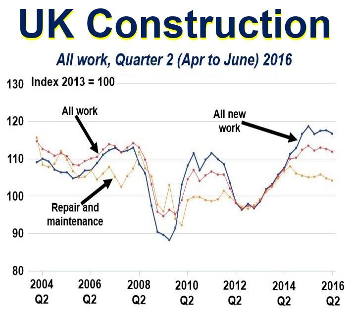 UK construction statistics
