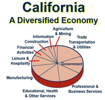 California has a diversified economy