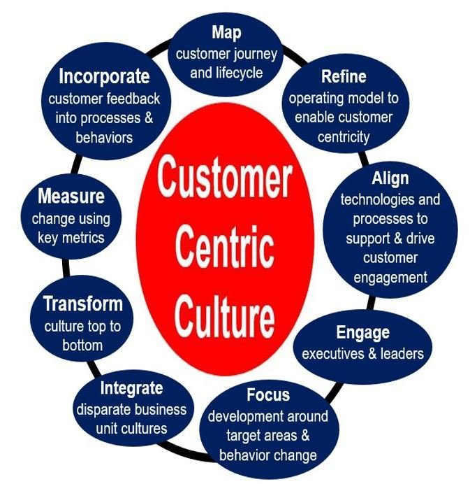 Customer Centric culture chart