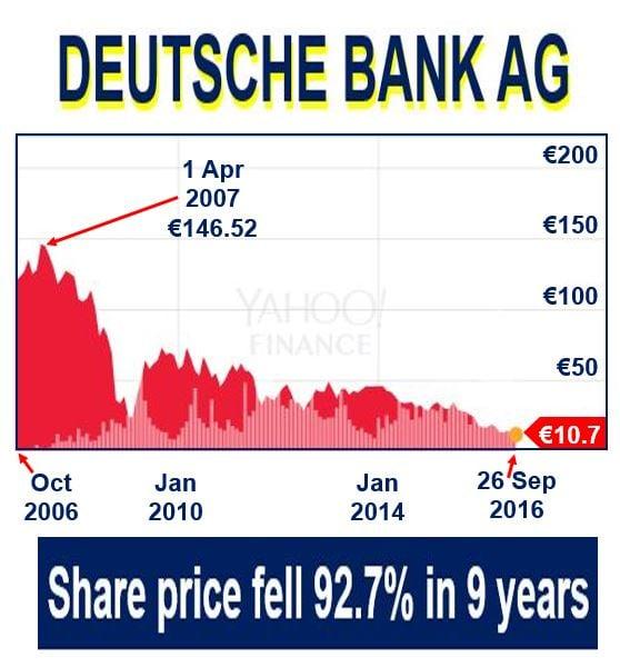 Deutsche Bank AG share price