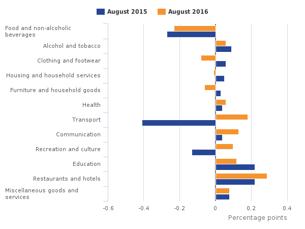 Contributions to the CPI 12-month rate: August 2015 and August 2016