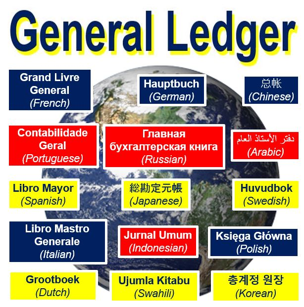 General Ledger in other laguages