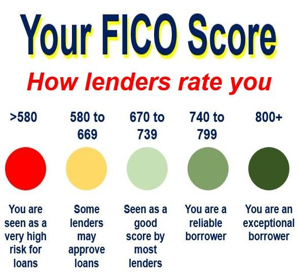 How lenders rate you regarding your FICO Score