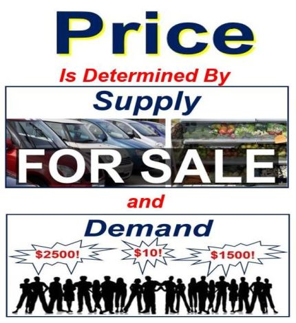 Price and supply and demand