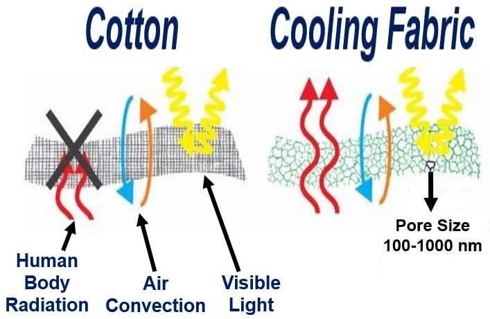 Three properties of the cooling fabric