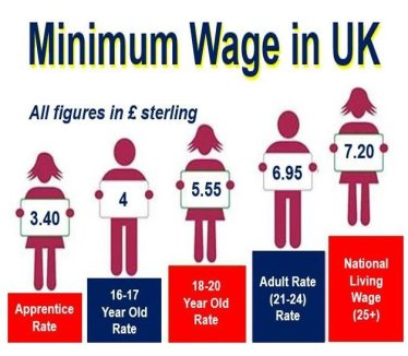UK Minimum Wage