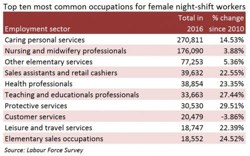 night-shift work female top 10
