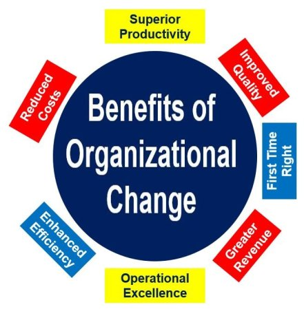 Benefits of Organizational Change