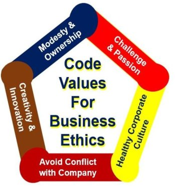 Code values for business ethics