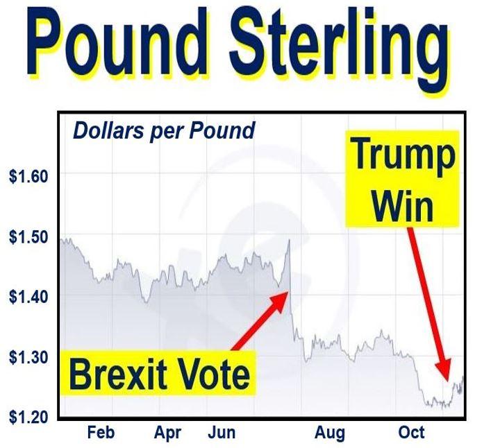 Dollars per Pound