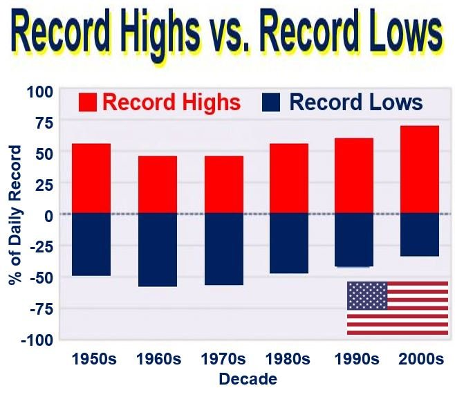 USA record highs vs. record lows