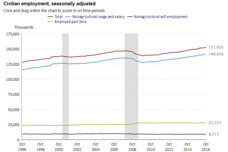 us_employment_october2016
