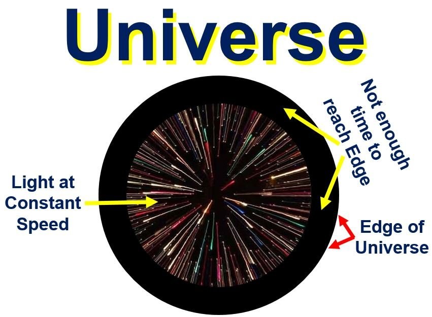 Universe and speed of light