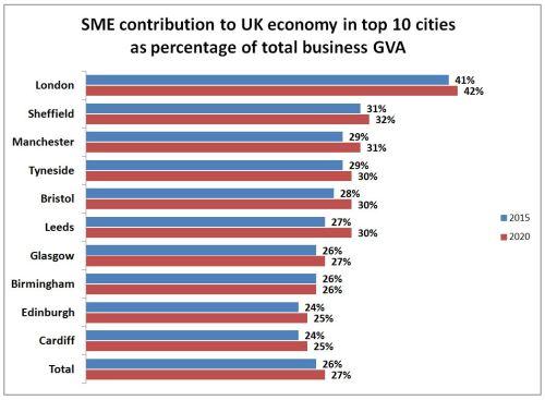 sme-contribution-by-city