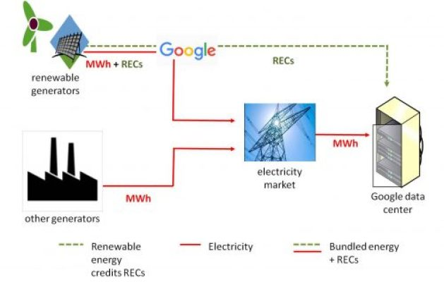 100 percent renewables Google method