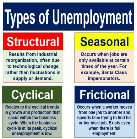 Frictional unemployment and other types