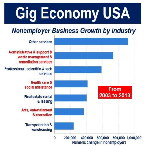 Gig economy USA