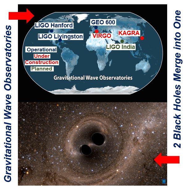 Gravitational wave observatories and 2 black holes merging