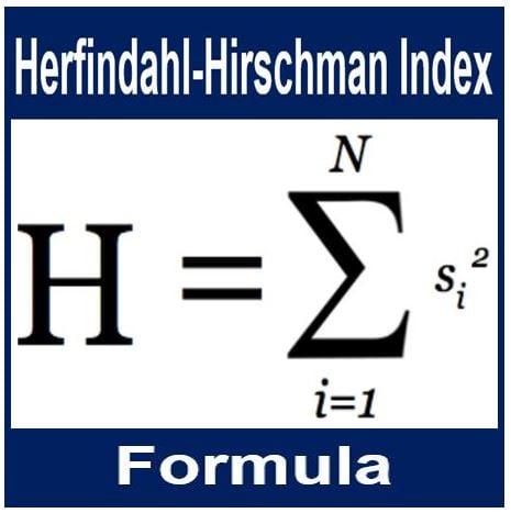 Herfindahl-Hirschman Index Formula
