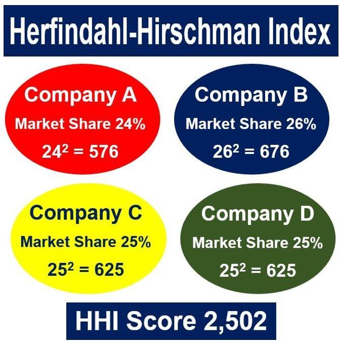 Herfindahl-Hirschman Index