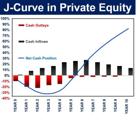J-Curve in Private Equity