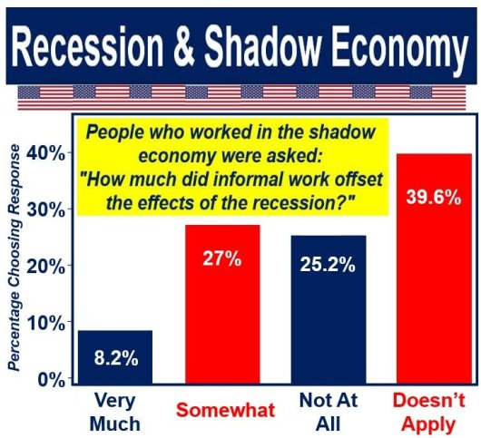 Recession and shadow economy