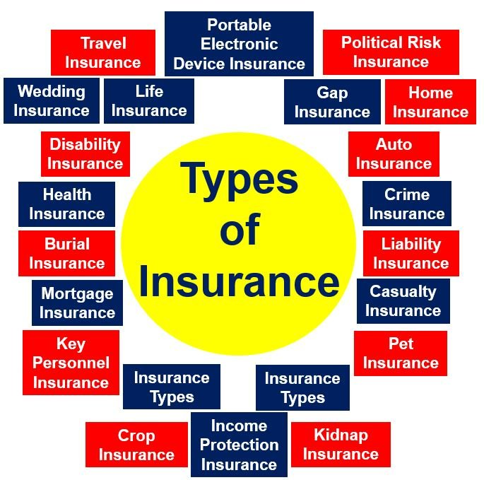 What is insurance? Definition, history and examples ...
