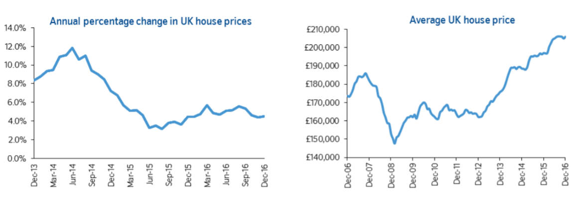 UK_House_Price_Growth