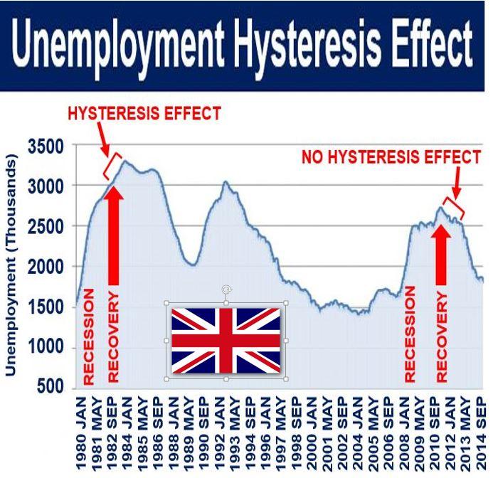 Unemployment Hysteresis Effect UK