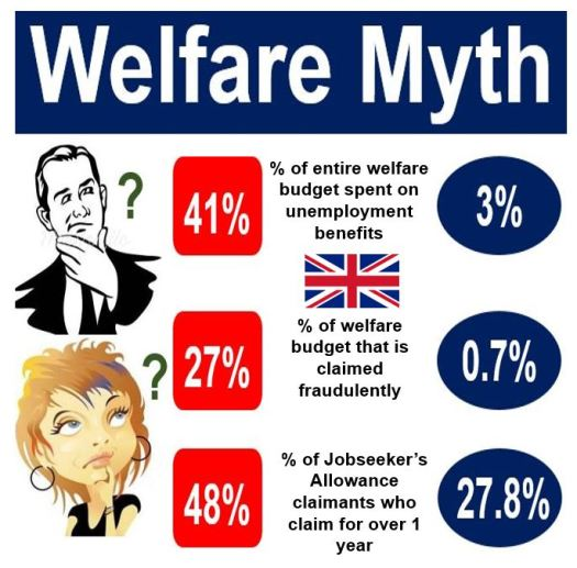 What is Welfare? Definition and Meaning, UK