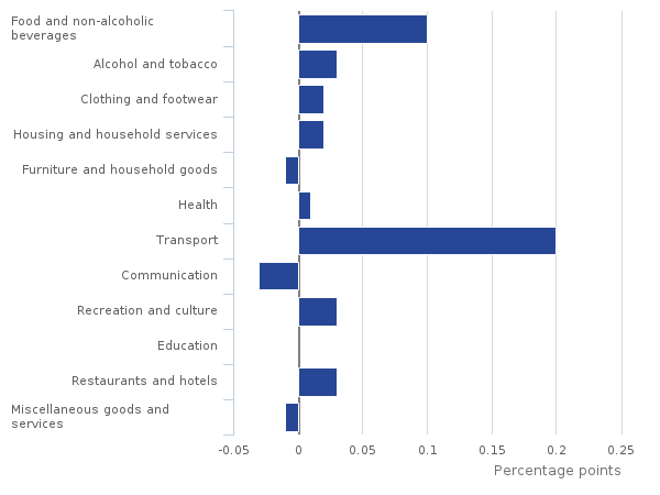 Figure 3- Contributions to the change in the CPI 12-month rate- December 2016