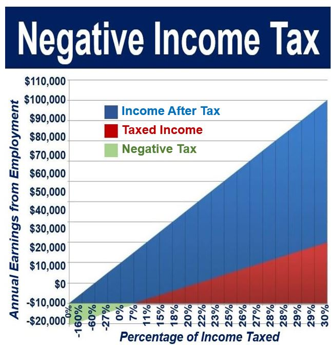 Image - Negative Income Tax