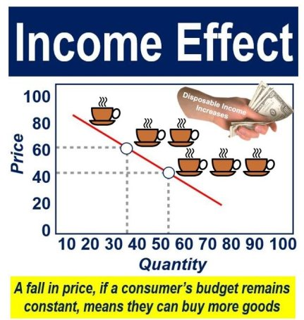 what is the income effect definition and examples market business
