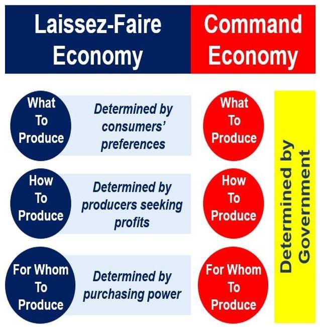 Laissez-Faire economy vs Command