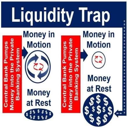 Liquidity trap scenario