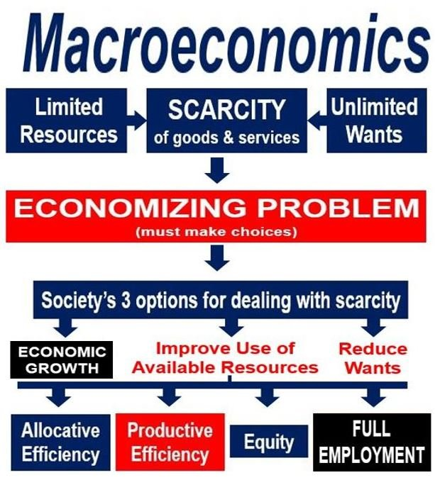 Macroeconomics - a branch of economics