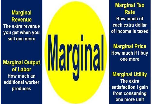 Marginal in economics