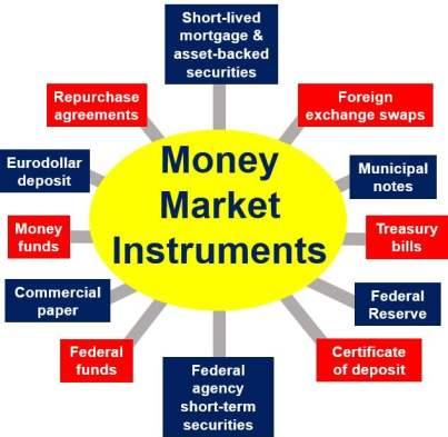 Money Markets - Instruments