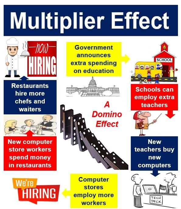 MULTIPLIER EFFECT DEFINITION EBOOK DOWNLOAD