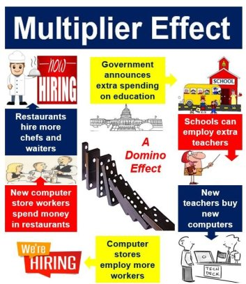 Multiplier effect when spending on education