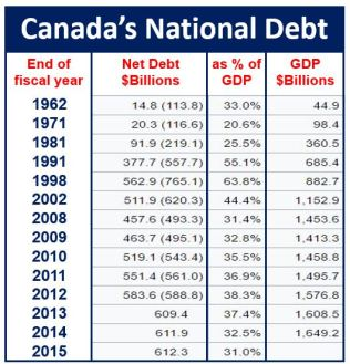 National Debt of Canada