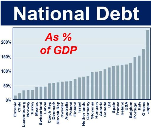 National debt as percentage of GDP OECD data