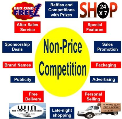 What is Non-Price Competition? Definition and meaning