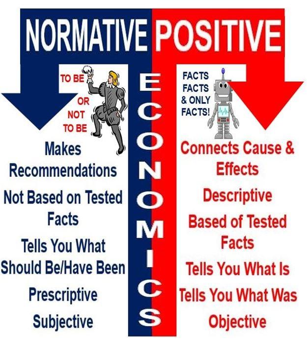Positive versus nominative economics examples