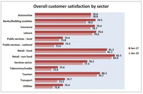 customer satisfaction sectors