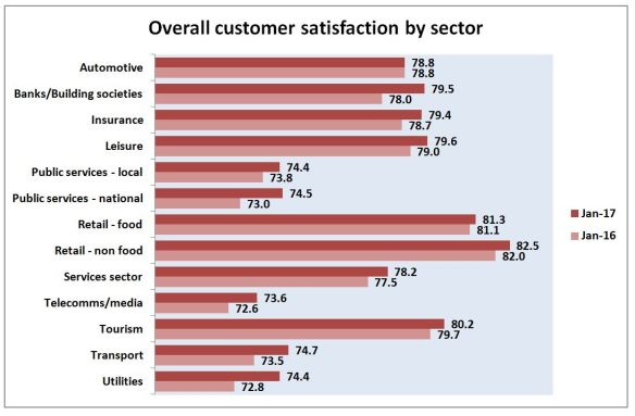 customer satisfaction sectors